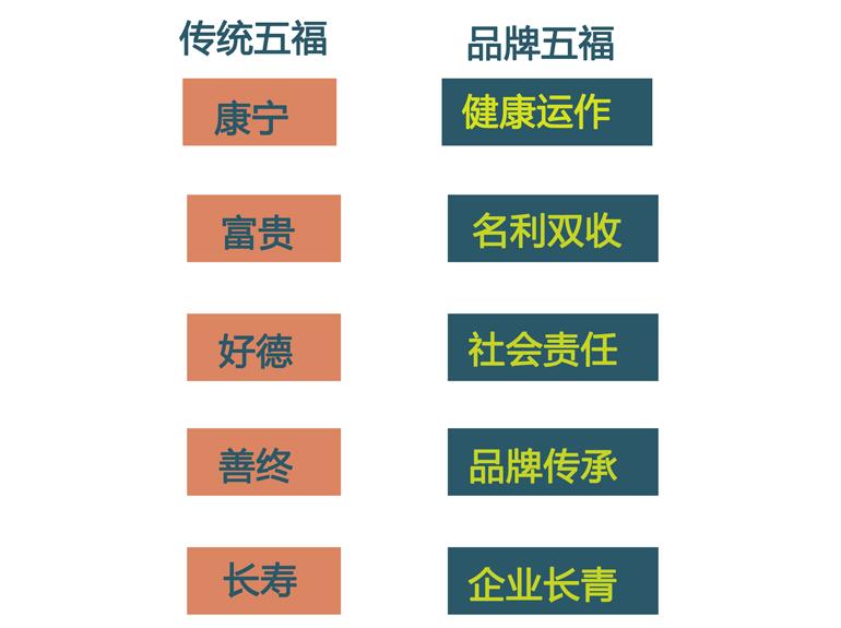 传统五福 品牌五福 对表